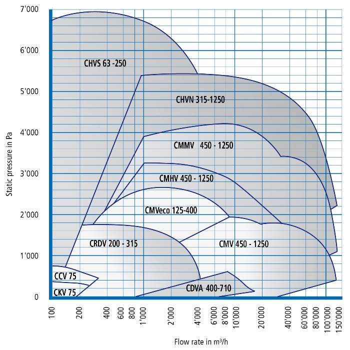 Colasit Ag Performance Curves